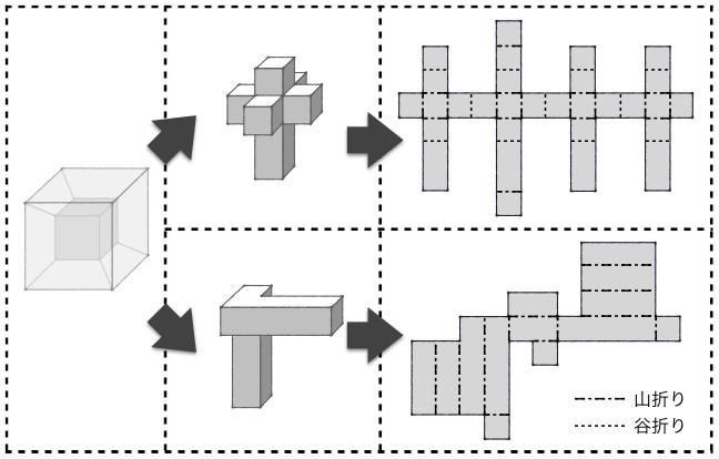 図 立方体 展開